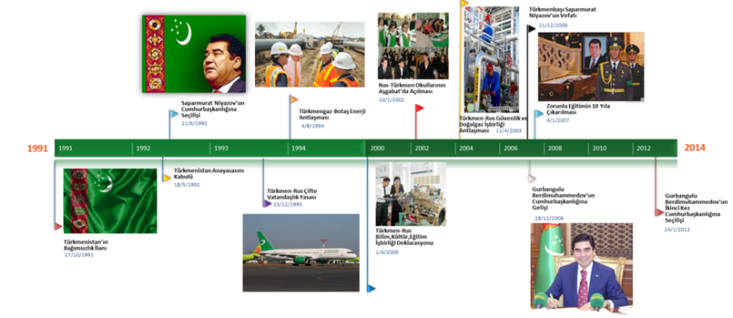 Türkmenistan'ın Siyasi Tarihi (1991-2014)